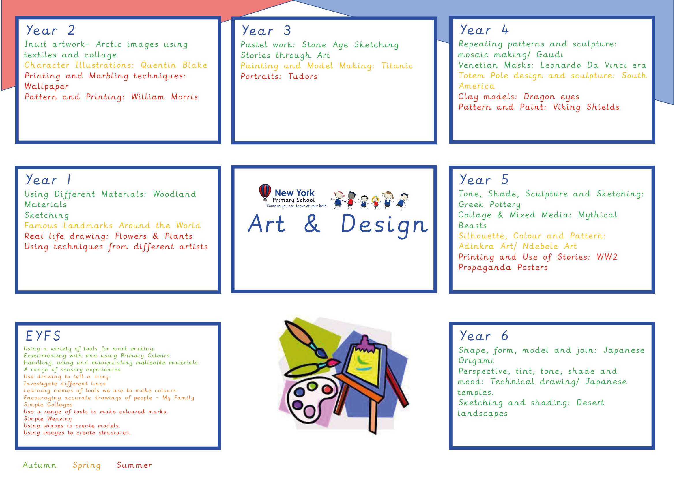Curriculum Overviews - Art