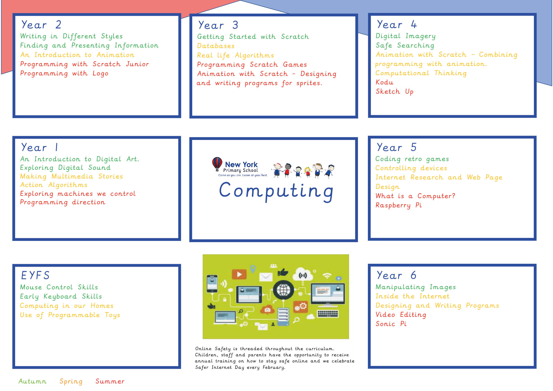 Curriculum Overviews - Computing