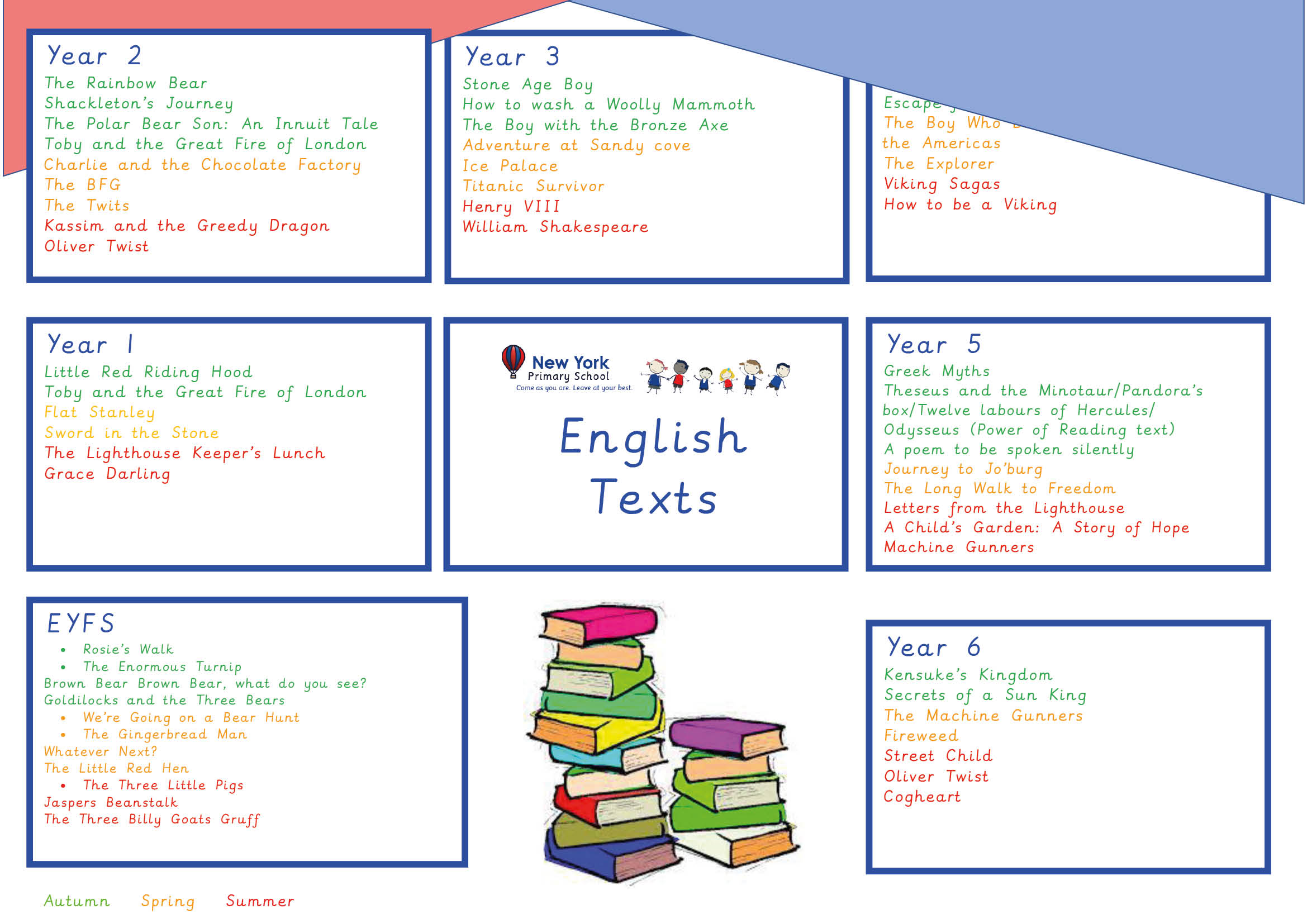 Curriculum Overviews - English