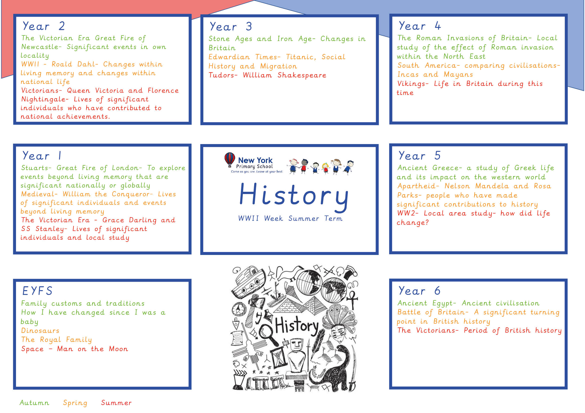 Curriculum Overviews - History
