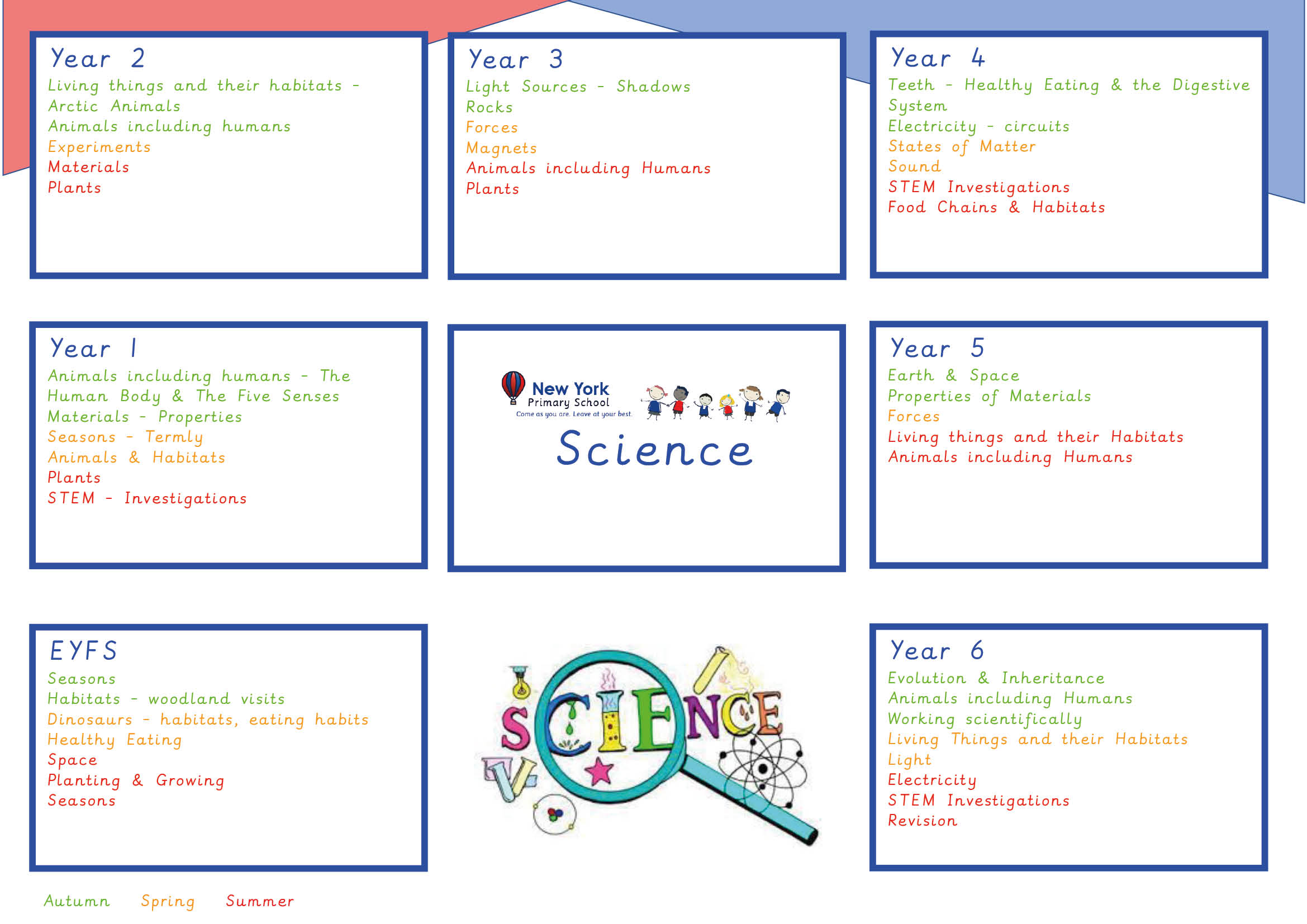 Curriculum Overviews - Science