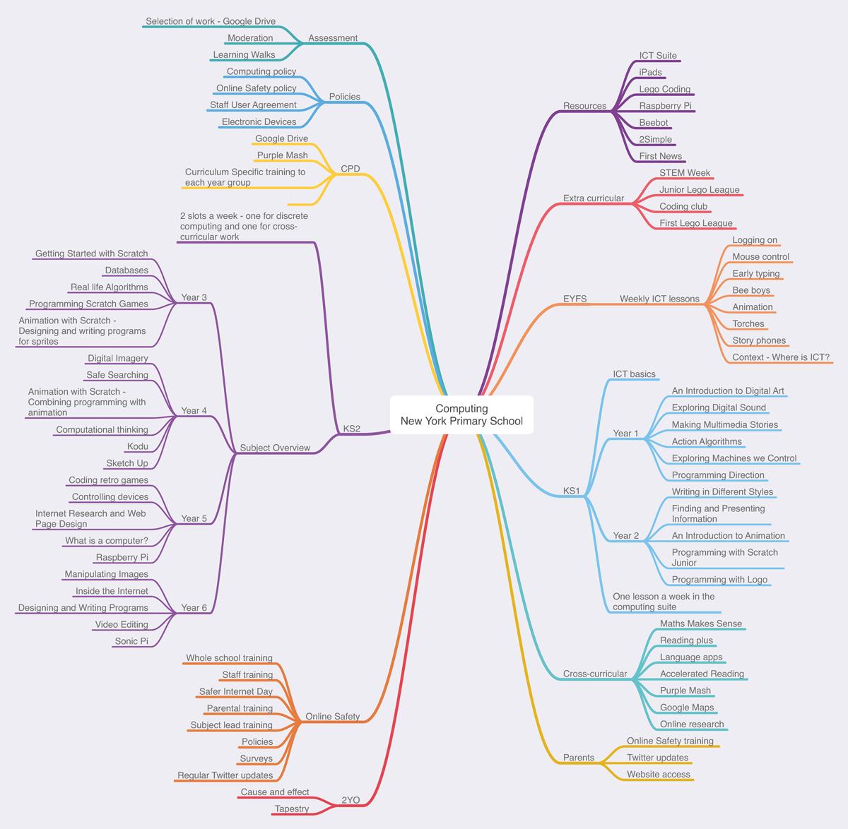 Computing-mind-node