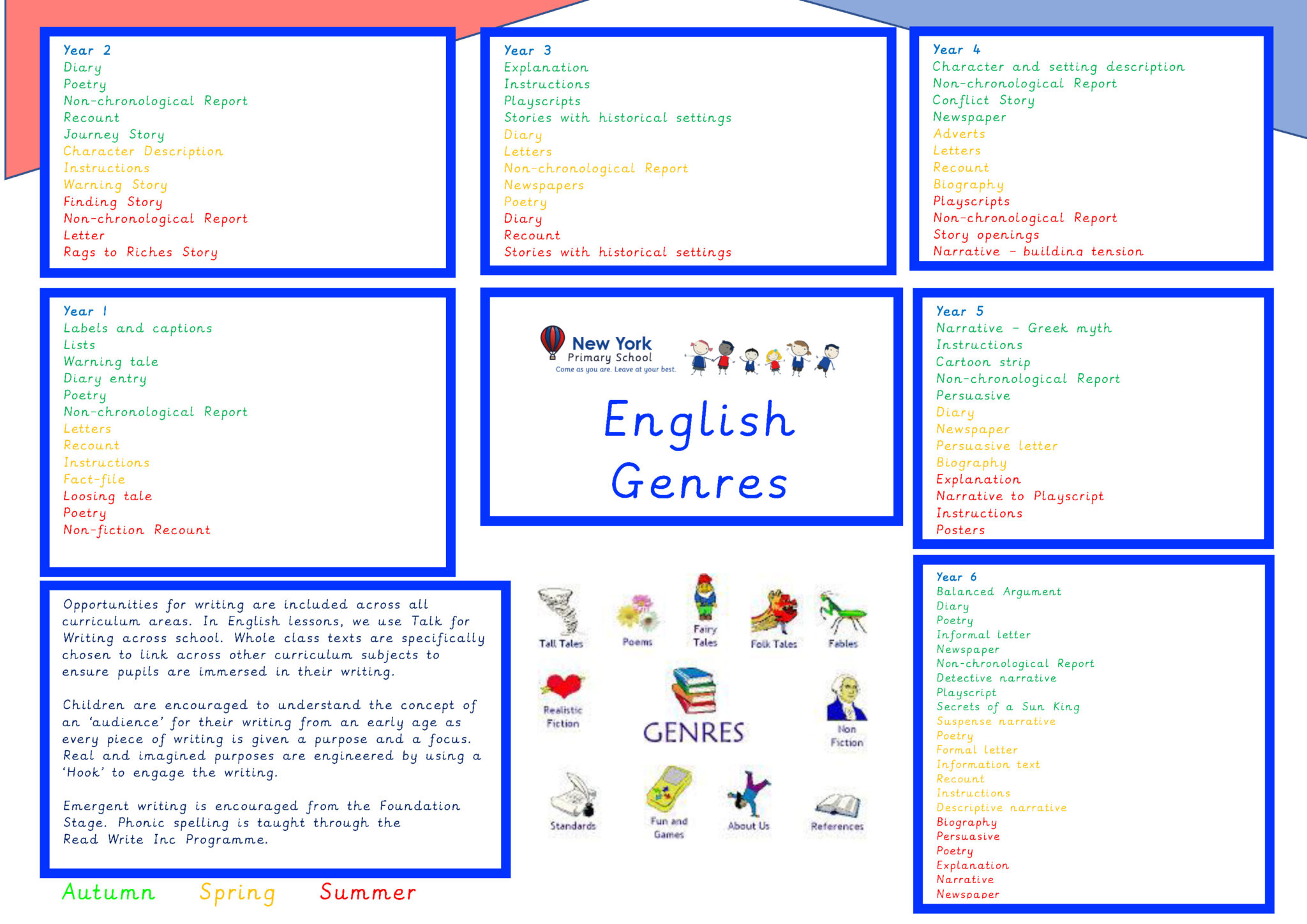 English Genres overview