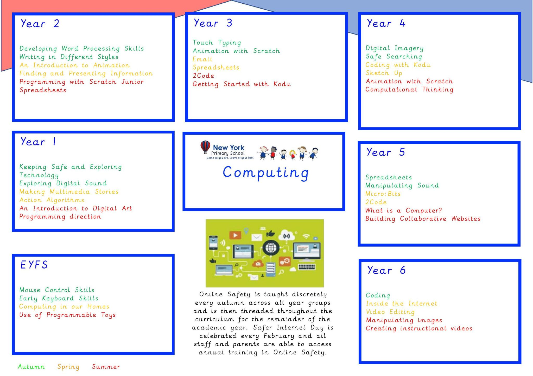 Computing_Overview