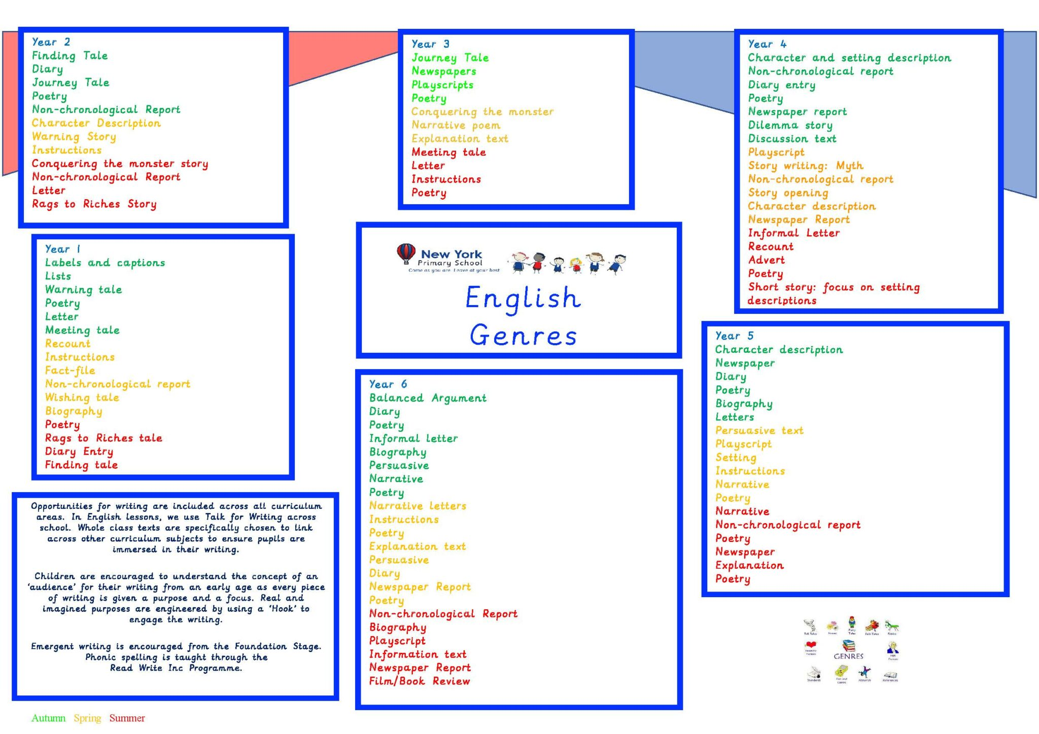 English_Genres