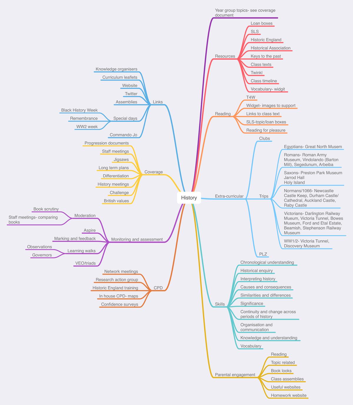 Mind_Map_2-2-history